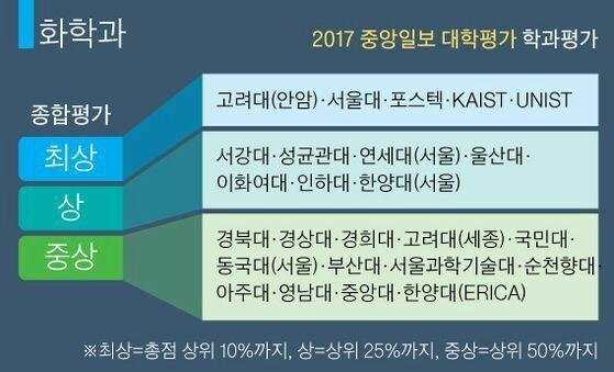 2017 중앙일보 대학평가 학과평가.jpg